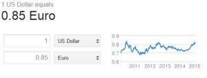 usd euro   Google Search
