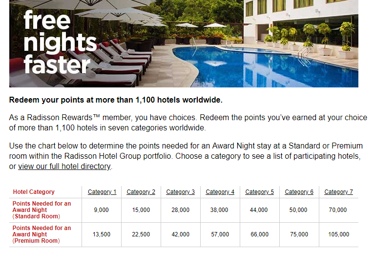 Radisson free nights